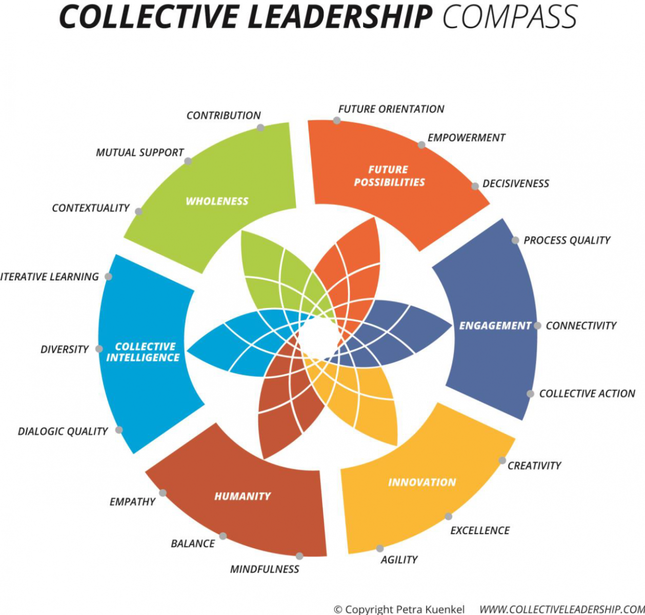 Collective Leadership Compass