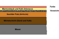 @Seilnacht.com_Lexikon_Fresko